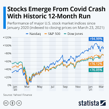 Chart: Stocks Emerge From Covid Crash ...