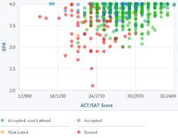 best uplifting images scores sats and calculator learn what gpa and test scores you need for brigham young university