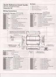 viper 5901 user guide user guide manual that easy to read \u2022 Dei Wiring Diagrams viper 5901 owners manual open source user manual u2022 rh dramatic varieties com viper 5901 owner's manual viper 5704