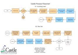 cross function flow chart visio cross functional flowchart template