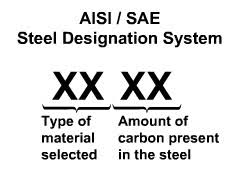 Introduction To The Sae Aisi Designation System Total