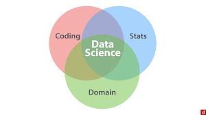 Data Scientist Venn Diagram Venn Diagram Data Zlatan Fontanacountryinn Com