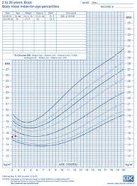 Bmi Centile Chart Cdc Bmi Chart Child Www Bedowntowndaytona Com