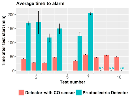 Less than 1 second alarm indicator: Sensors Free Full Text Chemical Sensor Systems And Associated Algorithms For Fire Detection A Review Html