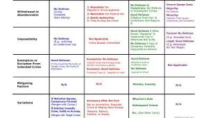 Criminal Law Elements Chart Inchoate Crimes Elements Defenses Part 2 Law School