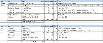 Charts On Feast Of Tabernacles Offerings The Shadow Of The Old Testament Part 4 The Feast Of