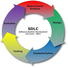 Careerdrill Software Development Lifecycle Systems