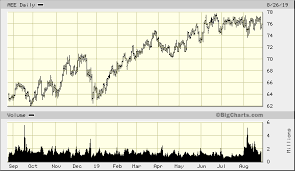 Big Charts Marketwatch Ameren Corp Aee Quick Chart Nys Aee Ameren Corp