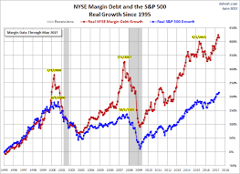 Nyse Margin Debt Chart R L Symmetric Analysis A Look At Nyse Margin Debt And The