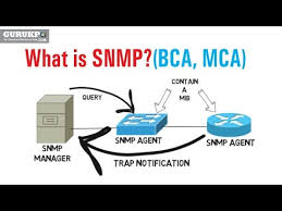 What Is Snmp What Is Snmp Bca Mca Youtube