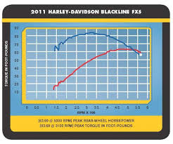 How To Read A Motorcycle Dyno Chart Horsepower Vs Torque