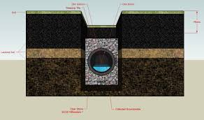 French Drain Wikipedia - Exterior drain pipe