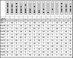Flute Tuning Chart Competent Chinese Flute Finger Chart Free Flute Finger Chart