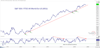 Chart S Of The Week Was That All Foreign Equities Could