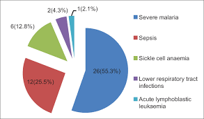 Sickle Cell Anemia Pie Chart View Image