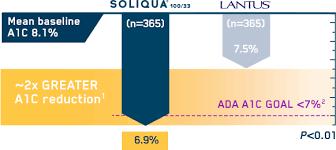Soliqua Dosing Chart Fresh Soliqua 10050 Wastomega