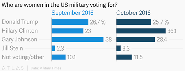 Who Are Women In The Us Military Voting For