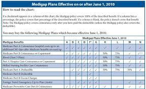 Most Popular Medicare Supplemental Insurance Plans Nj