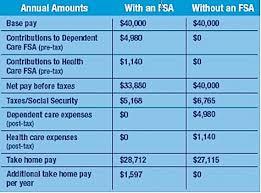 Tax Savings On Otc Medications Use Flexible Spending Accounts