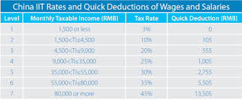 2014 Standard Deduction Chart How To Calculate Your 2013 Expatriate Individual Income Tax