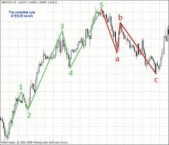 Elliott Wave Theory Example Using Actual Forex Charts