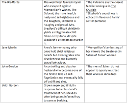 The Crucible Character Study Chart Comparing The Crucible And Year Of Wonders Lisas Study
