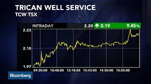 Trican Stock Chart Tcw Toronto Stock Quote Trican Well Service Ltd
