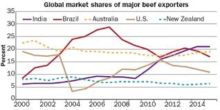 Which Country Tops The Beef Export Charts