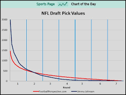 The Top Picks In The Nfl Draft Arent Worth As Much As You