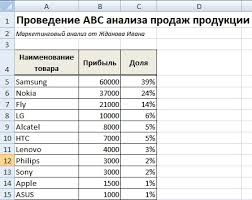 Метод abc анализ продаж Пример расчета в excel Пример проведения abc анализа продаж в excel