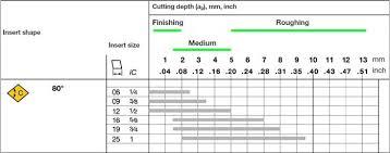 Feed Cut Depth For Finish To Rough Machining Sandvik