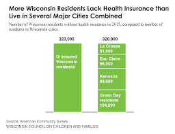 Five Charts On The Uninsured In Wisconsin Wccf
