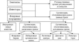 Участники рынка ценных бумаг их общая характеристика Учет  Участники рынка ценных бумаг их общая характеристика