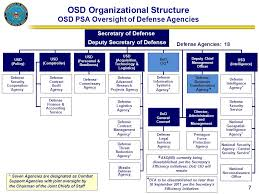 Defense Intelligence Agency Org Chart Organization And Management Ppt Download