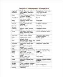 Vegetable Companion Planting Charts Free 9 Sample Companion Planting Charts In Pdf Word