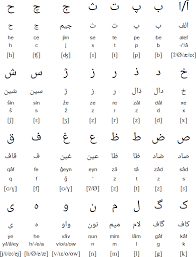 Arabic Letters And Sounds Chart Persian Alphabet Pronunciation And Language