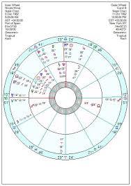Nicki Minaj Birth Chart Astrology Of Todays News Page 84 Astroinform With