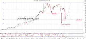 Dubai Financial Market Chart Arab Markets