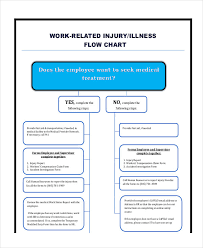 54 Particular Reporting Flow Chart