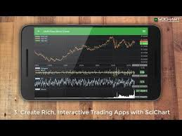 Introducing Scichart Android V2 Real Time High Performance Native Android Charts
