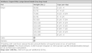 Wellness Super5mix Large Breed Adult Dry Dog Food 30 Lb