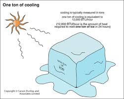 British Thermal Unit Btu Chart Air Conditioning Capacity The Ashi Reporter Inspection