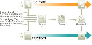 Incident Response Process Flow Chart Cyber Security News