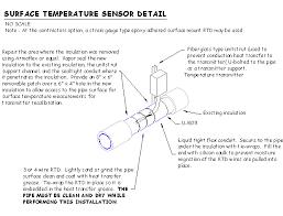 02 controlsystemdesignprocess