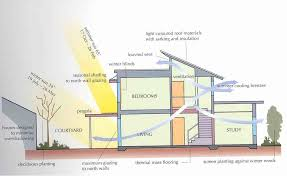 passive solar house plans australia fresh passive solar house plans australia beautiful marvellous sustainable