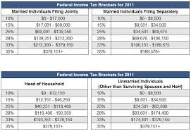 Federal Income Tax Brackets 2011 Investinganswers