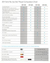 Sony Blu Ray Disc Player Comparison Chart