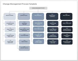 Process Template Free Change Management Templates Smartsheet