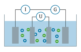 Conductivity Chart Of Liquids Expanded Fluid Conductivity Measurements Processing Magazine