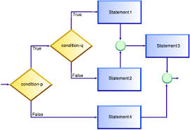 Cobol Structure Chart Using Nested If Statements